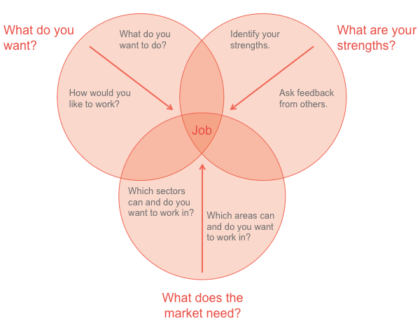 Identify your strengths to find your dream job - Pauwels Consulting Job Application Academy