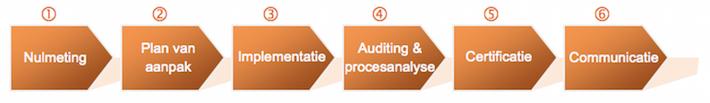6 stappen om te voldoen aan ISO 9001 2015