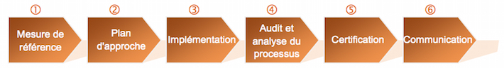 6 steps to comply with ISO 9001 2015