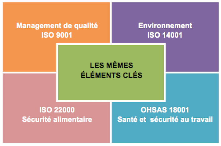 ISO 9001 2015 éléments clés