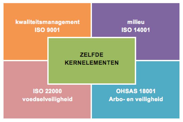 ISO 9001 2015 kernelementen