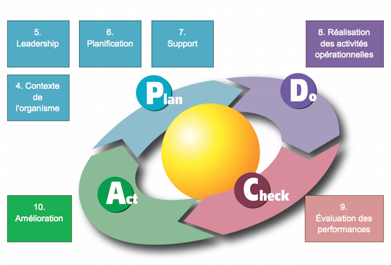 Plan Do Check Act - Pauwels Consulting